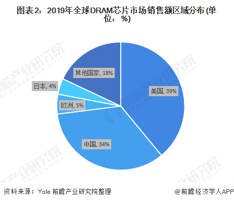 图表2:2019年全球DRAM芯片市场销售额区域分布(单位:%)