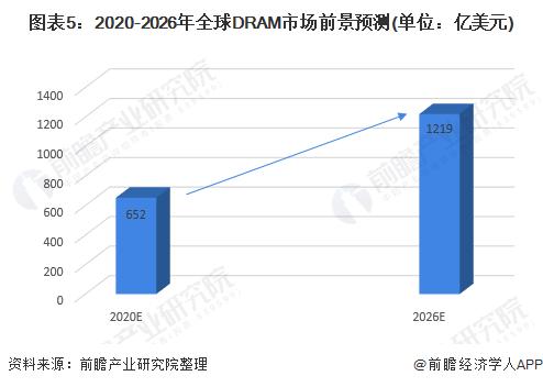 图表5:2020-2026年全球DRAM市场前景预测(单位:亿美元)