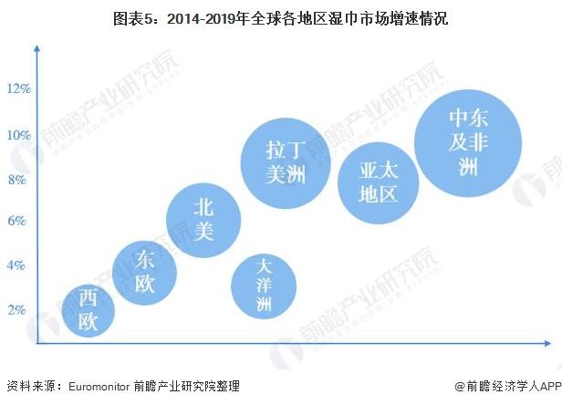 圖表5:2014-2019年全球各地區濕巾市場增速情況