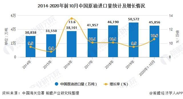 2014-2020年前10月中国原油进口量统计及增长情况