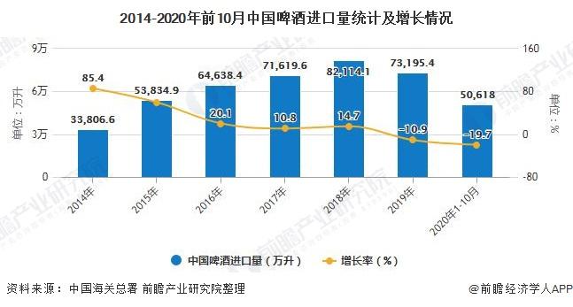2014-2020年前10月中国啤酒进口量统计及增长情况