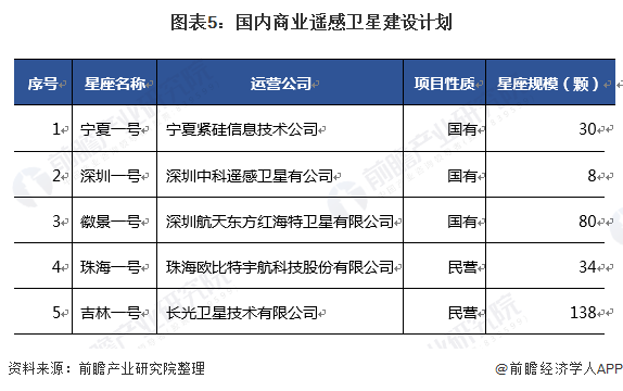 图表5:国内商业遥感卫星建设计划
