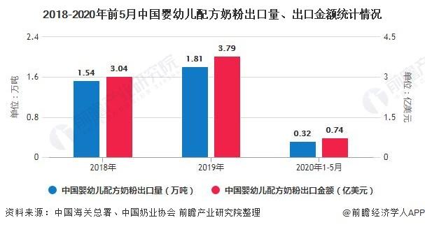 2018-2020年前5月中国婴幼儿配方奶粉出口量、出口金额统计情况