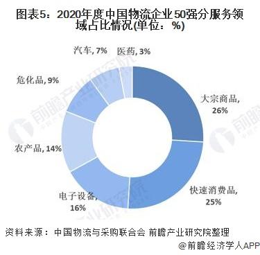 图表5:2020年度中国物流企业50强分服务领域占比情况(单位:%)