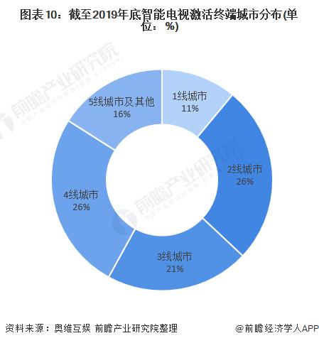 图表10:截至2019年底智能电视激活终端城市分布(单位:%)