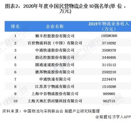 图表2:2020年年度中国民营物流企业10强名单(单位:万元)