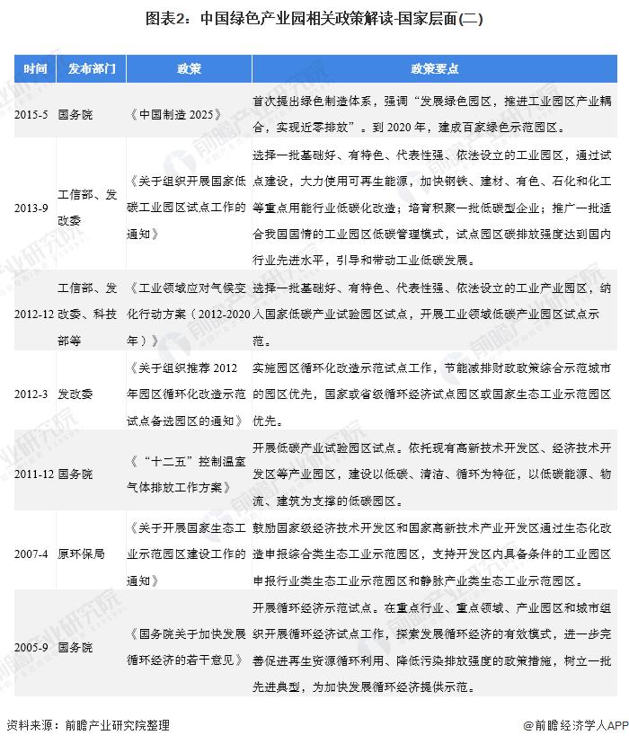 图表2:中国绿色产业园相关政策解读-国家层面(二)