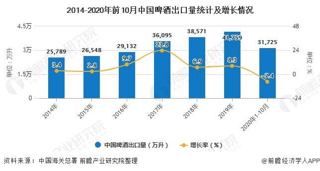 2014-2020年前10月中国啤酒出口量统计及增长情况