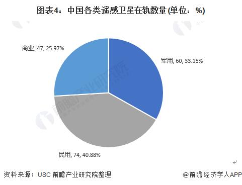 图表4:中国各类遥感卫星在轨数量(单位:%)