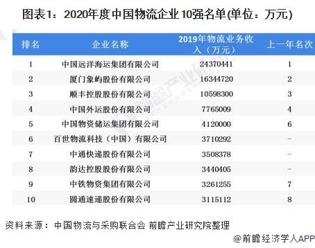 图表1:2020年度中国物流企业10强名单(单位:万元)
