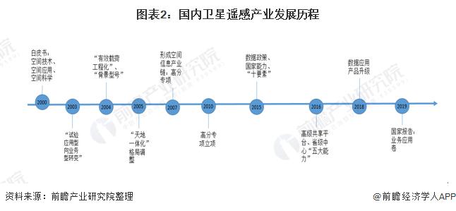 图表2:国内卫星遥感产业发展历程