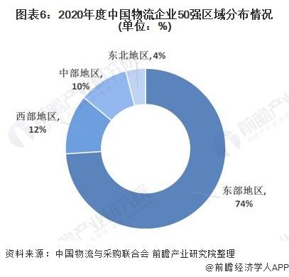 图表6:2020年度中国物流企业50强区域分布情况(单位:%)