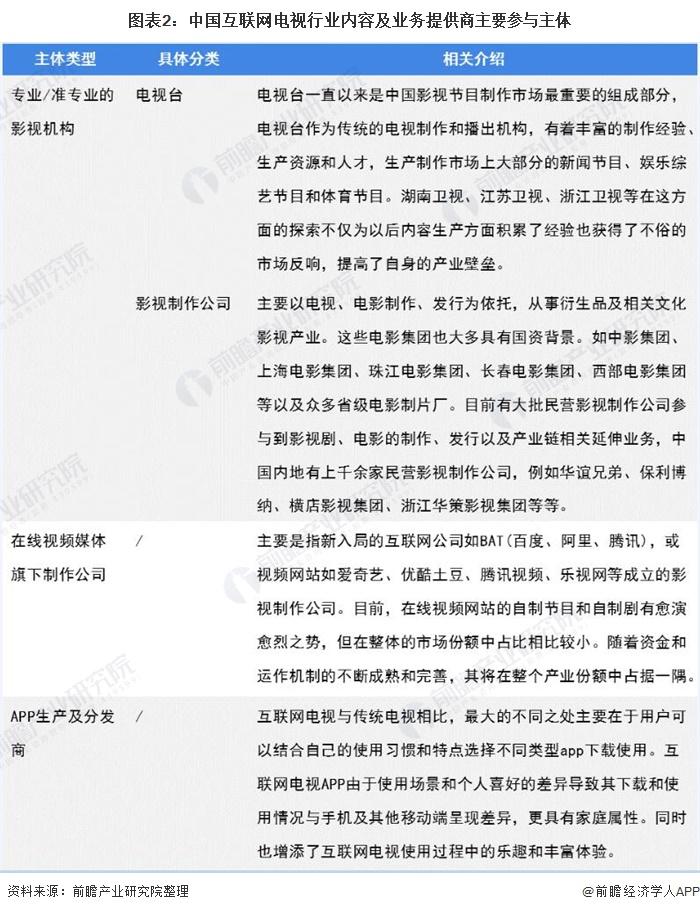 图表2:中国互联网电视行业内容及业务提供商主要参与主体