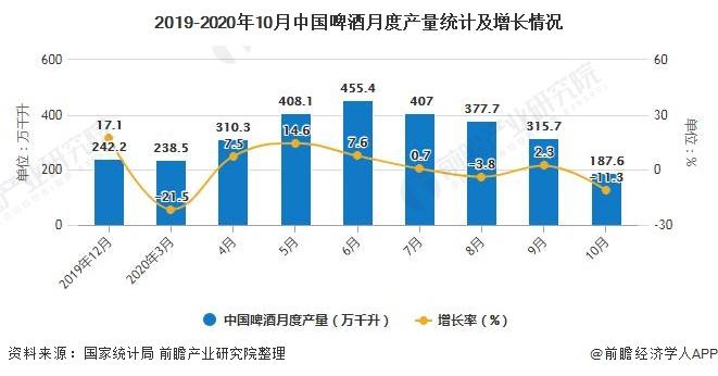 2019-2020年10月中国啤酒月度产量统计及增长情况
