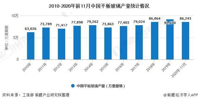 2010-2020年前11月中国平板玻璃产量统计情况