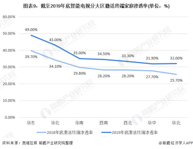 图表9:截至2019年底智能电视分大区激活终端家庭渗透率(单位:%)