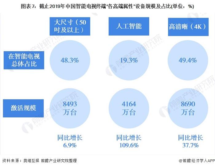 """图表7:截止2019年中国智能电视终端""""各高端属性""""设备规模及占比(单位:%)"""