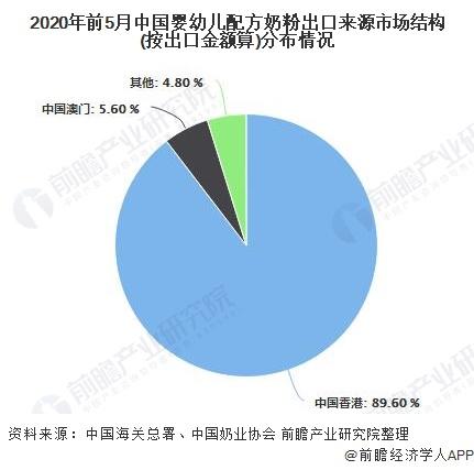 2020年前5月中国婴幼儿配方奶粉出口来源市场结构(按出口金额算)分布情况