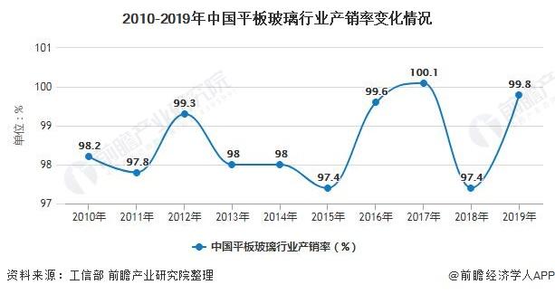 2010-2019年中国平板玻璃行业产销率变化情况