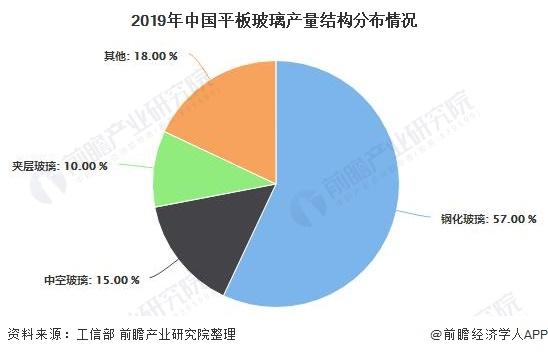 2019年中国平板玻璃产量结构分布情况