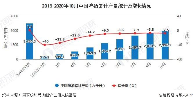 2019-2020年10月中国啤酒累计产量统计及增长情况