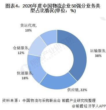 图表4:2020年度中国物流企业50强分业务类型占比情况(单位:%)