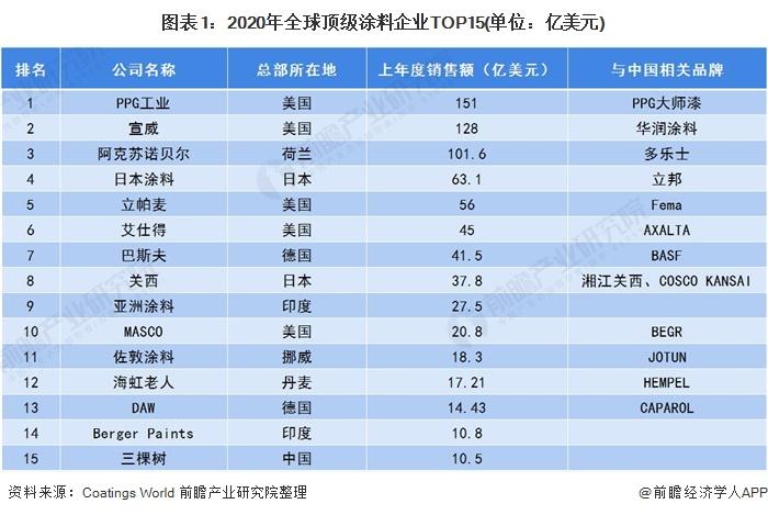 图表1:2020年全球顶级涂料企业TOP15(单位:亿美元)