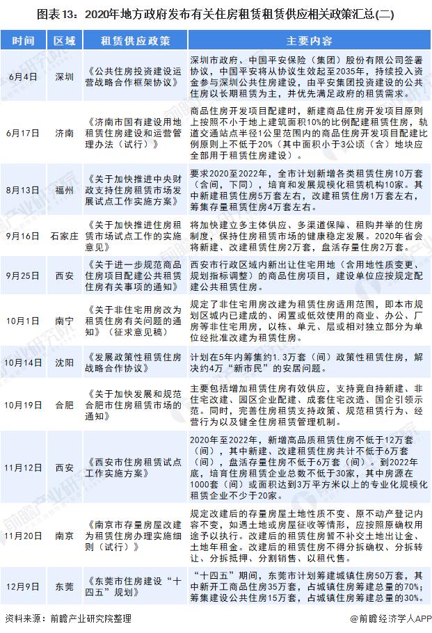 图表13:2020年地方政府发布有关住房租赁租赁供应相关政策汇总(二)