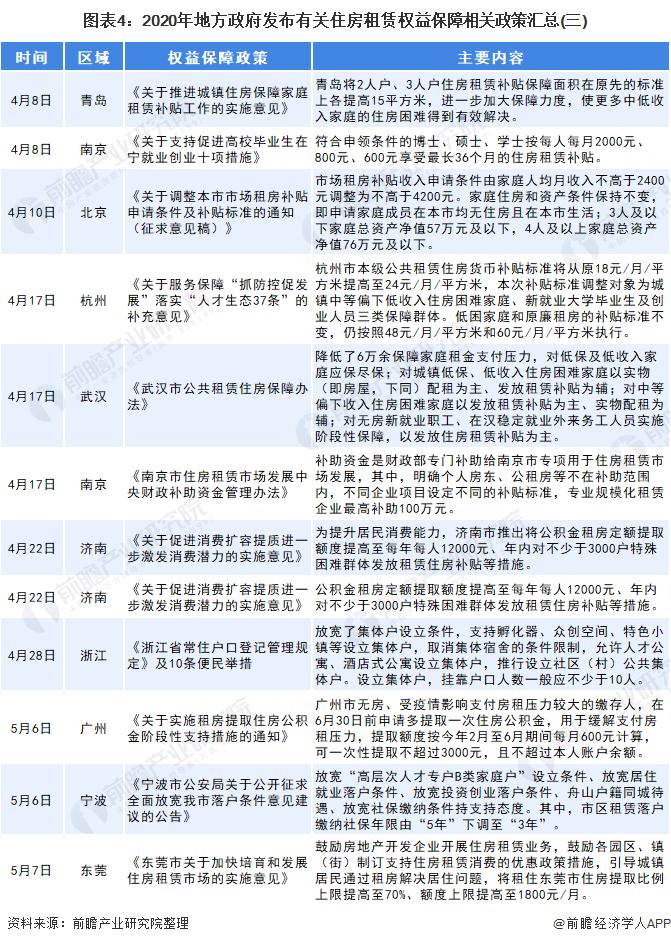 图表4:2020年地方政府发布有关住房租赁权益保障相关政策汇总(三)