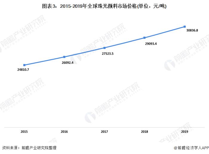 图表3:2015-2019年全球珠光颜料市场价格(单位:元/吨)