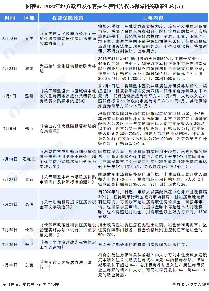 图表6:2020年地方政府发布有关住房租赁权益保障相关政策汇总(五)