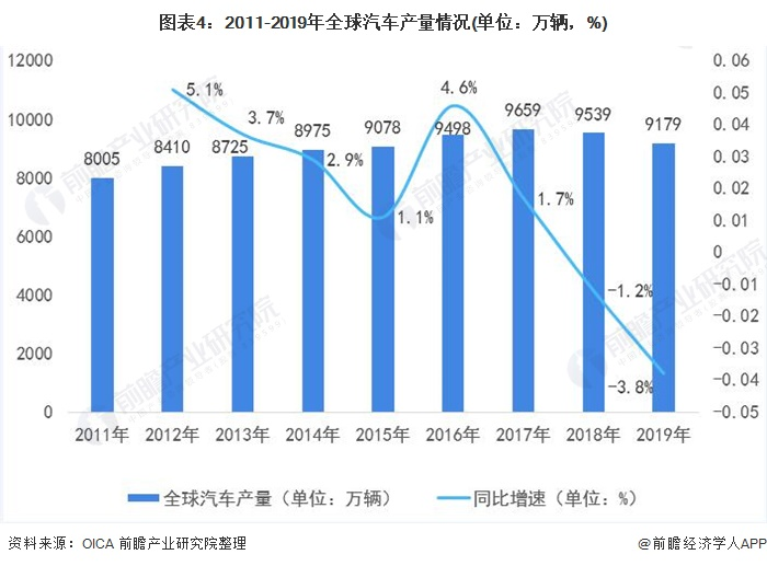 图表4:2011-2019年全球汽车产量情况(单位:万辆,%)