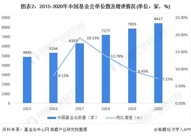 图表2:2015-2020年中国基金会单位数及增速情况(单位:家,%)