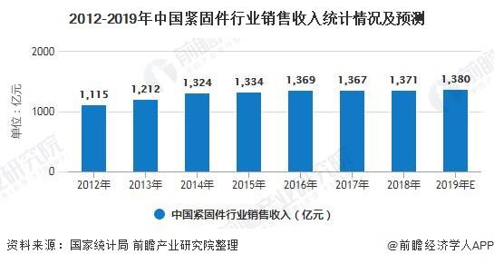 2012-2019年中国紧固件行业销售收入统计情况及预测