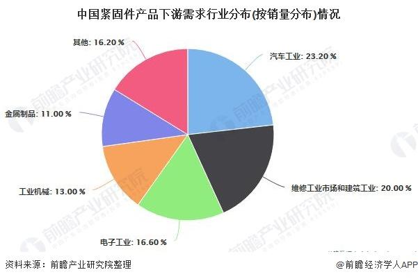 中国紧固件产品下游需求行业分布(按销量分布)情况