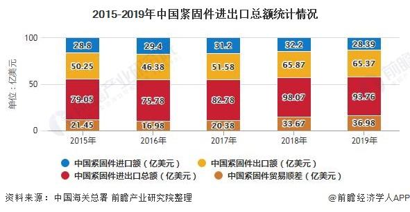 2015-2019年中国紧固件进出口总额统计情况