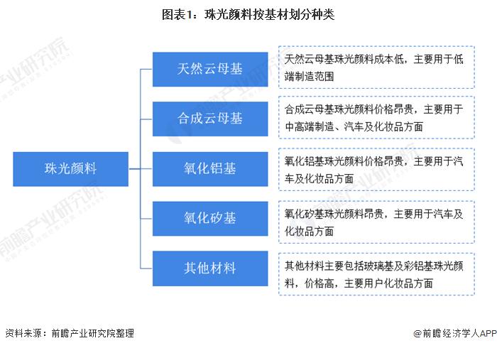 图表1:珠光颜料按基材划分种类