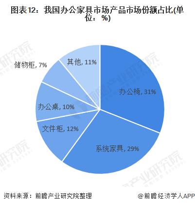 图表12:我国办公家具市场产品市场份额占比(单位:%)