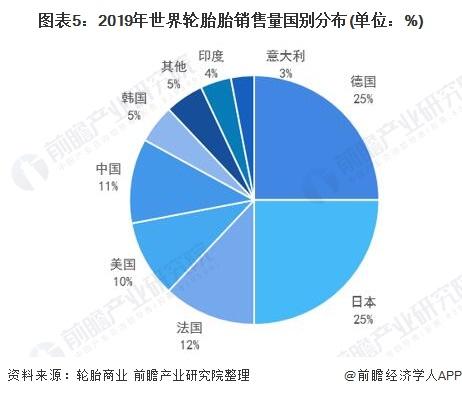 图表5:2019年世界轮胎胎销售量国别分布(单位:%)