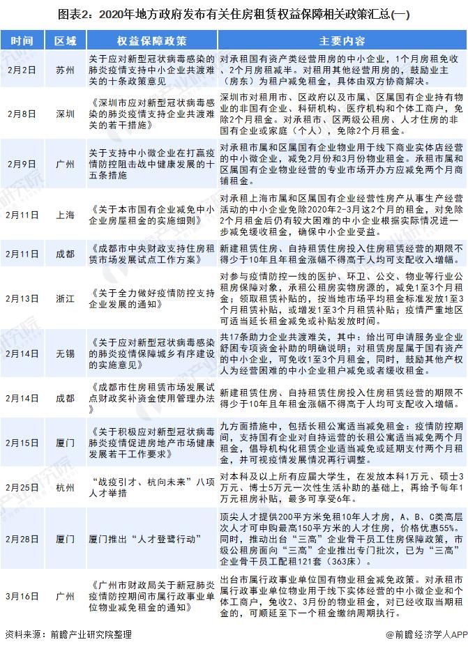 图表2:2020年地方政府发布有关住房租赁权益保障相关政策汇总(一)