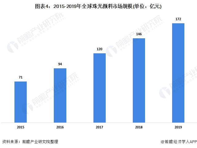 图表4:2015-2019年全球珠光颜料市场规模(单位:亿元)