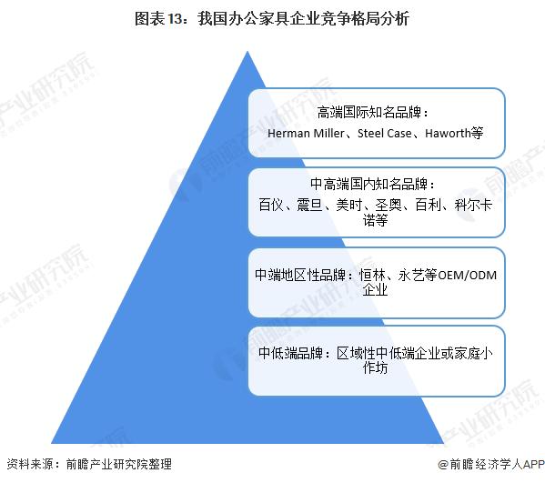 图表13:我国办公家具企业竞争格局分析