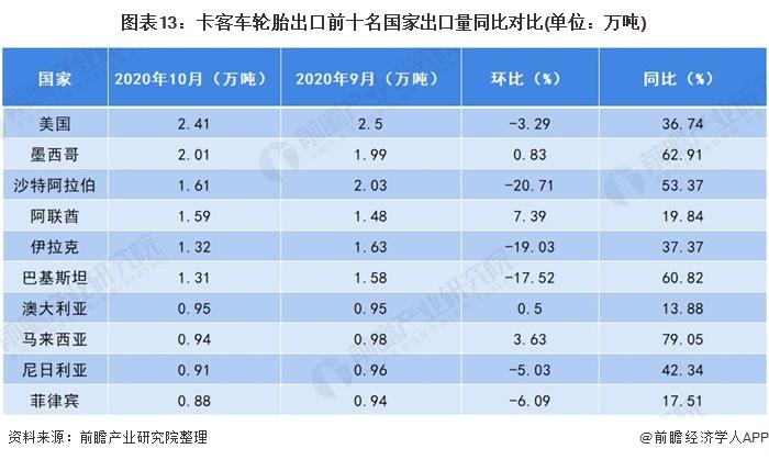 图表13:卡客车轮胎出口前十名国家出口量同比对比(单位:万吨)