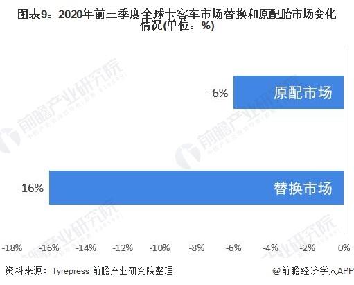图表9:2020年前三季度全球卡客车市场替换和原配胎市场变化情况(单位:%)