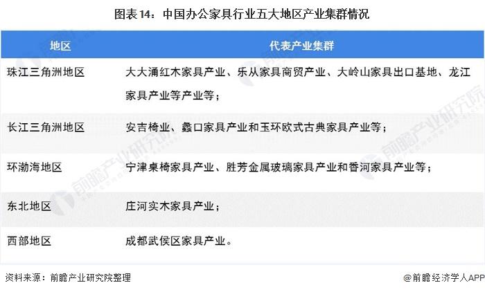 图表14:中国办公家具行业五大地区产业集群情况