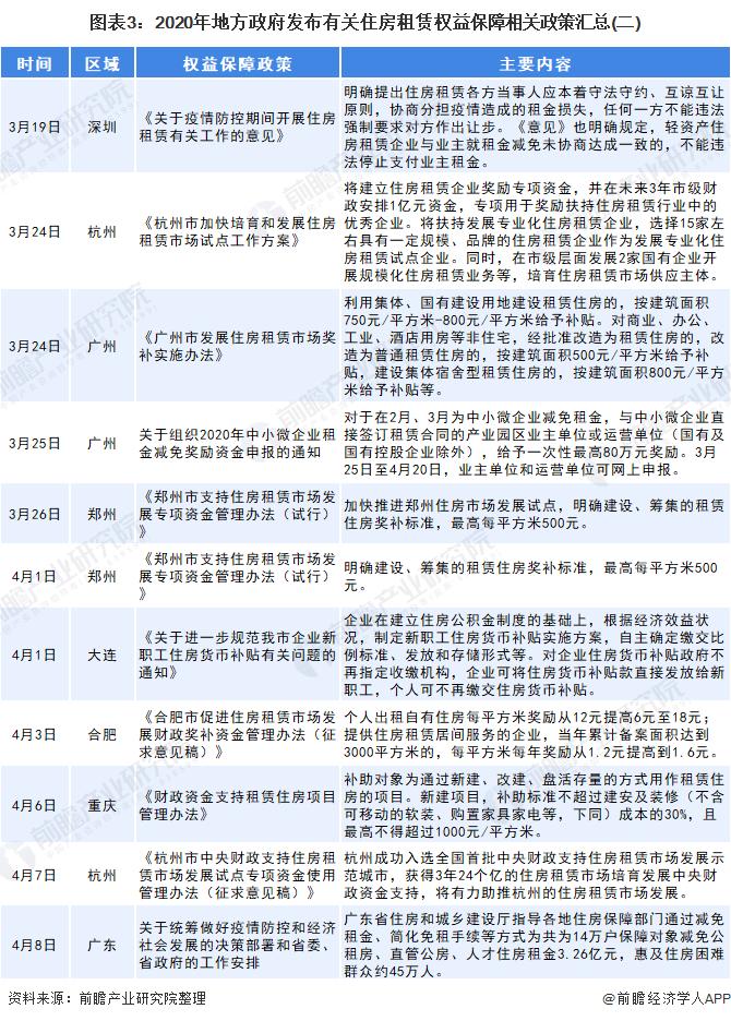 图表3:2020年地方政府发布有关住房租赁权益保障相关政策汇总(二)