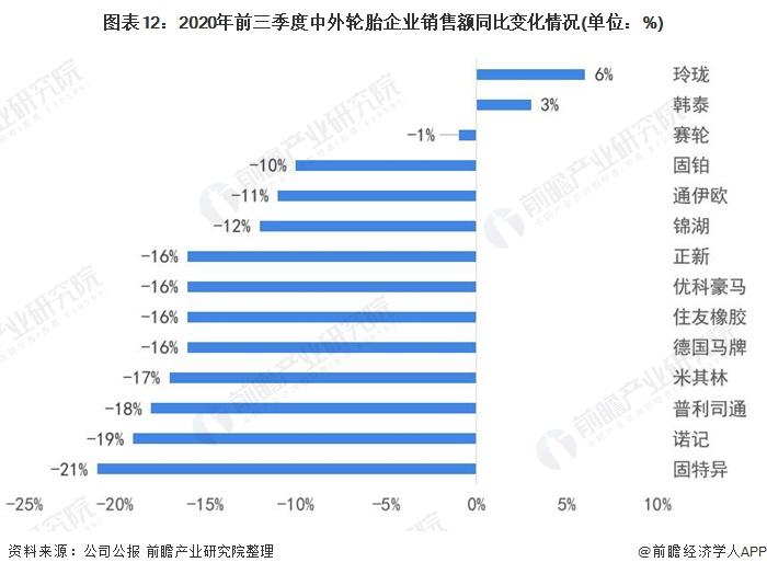 图表12:2020年前三季度中外轮胎企业销售额同比变化情况(单位:%)