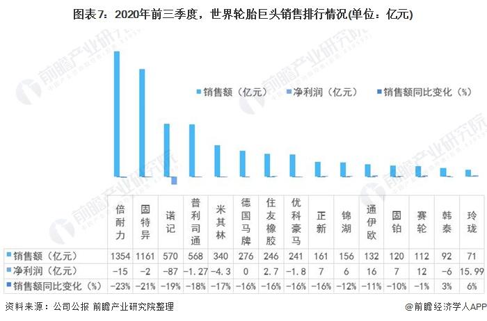 图表7:2020年前三季度,世界轮胎巨头销售排行情况(单位:亿元)