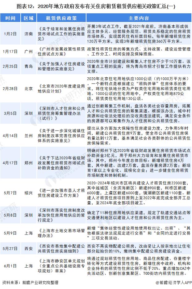 图表12:2020年地方政府发布有关住房租赁租赁供应相关政策汇总(一)