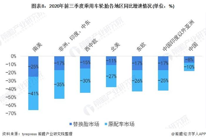 图表8:2020年前三季度乘用车轮胎各地区同比增速情况(单位:%)
